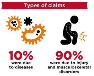 Disease and musculoskeletal disorder claims