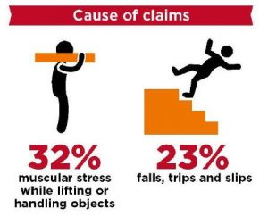 muscular stress and falls are common