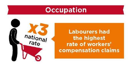 Labourers have highest compensation claims